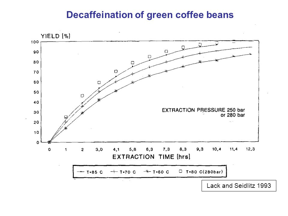 Decaffeination of green coffee beans