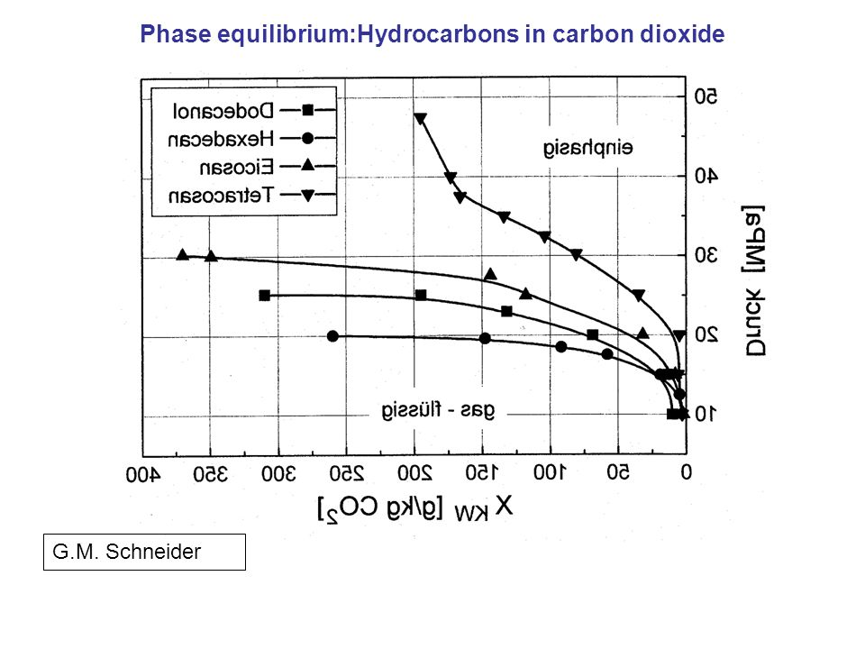 Phase equilibrium:Hydrocarbons in carbon dioxide