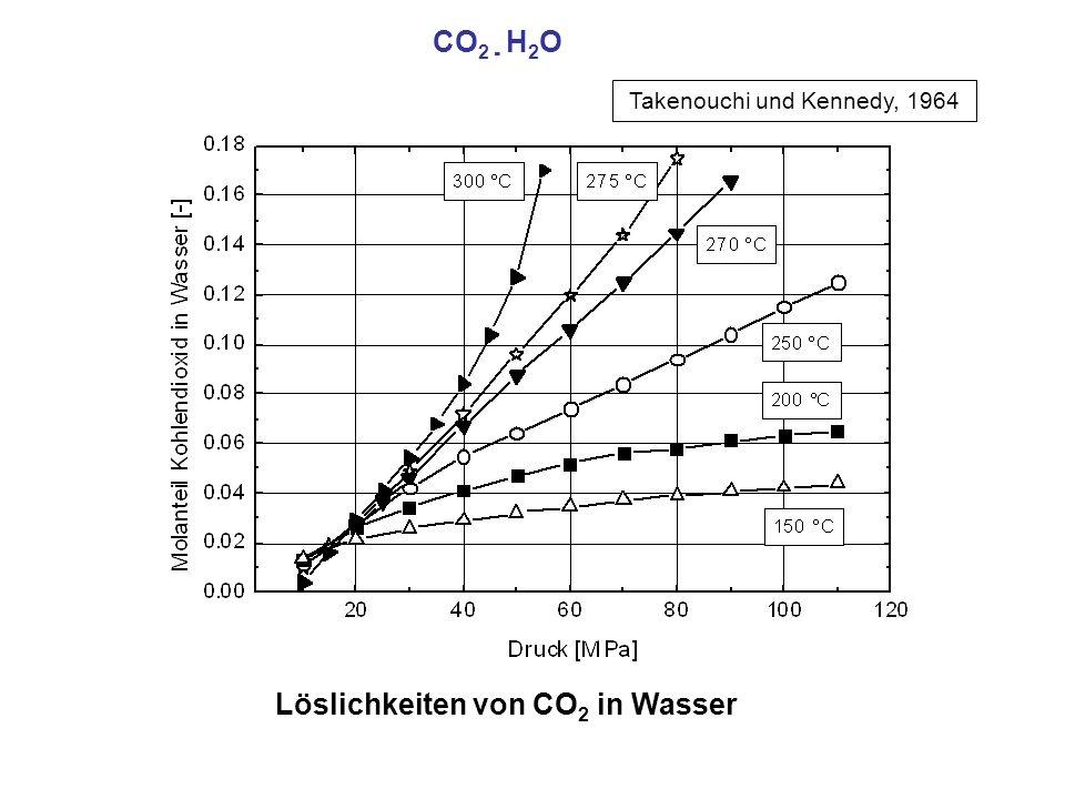 Löslichkeiten von CO2 in Wasser