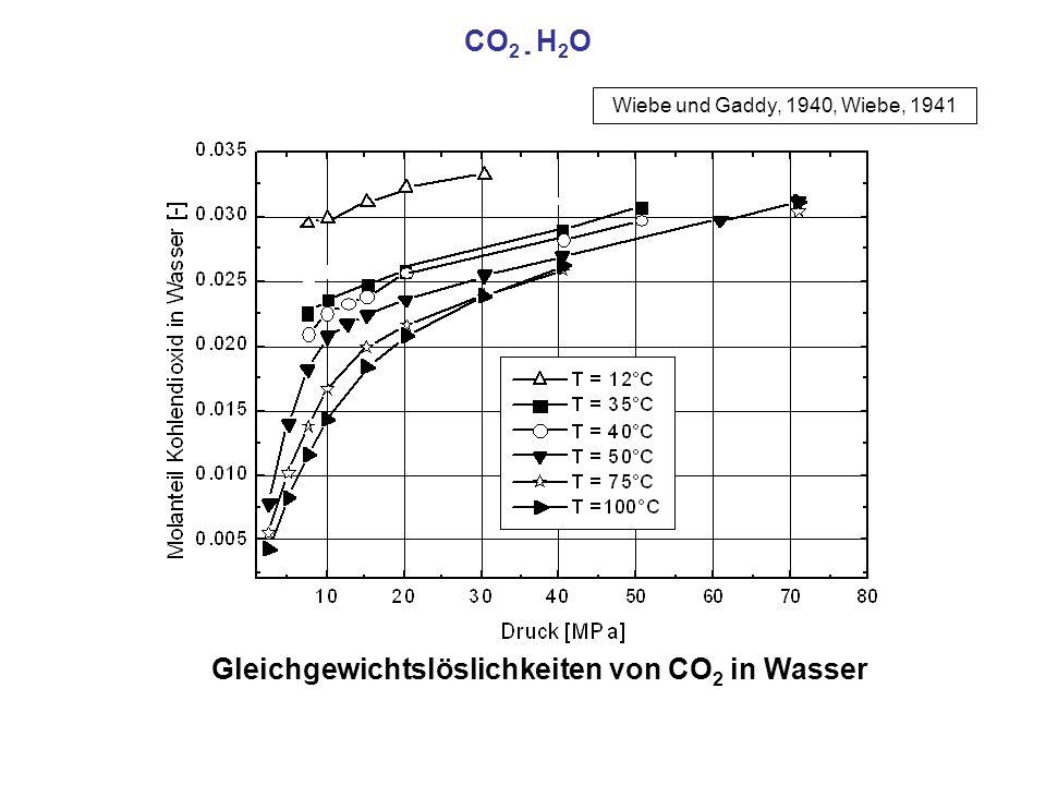 Gleichgewichtslöslichkeiten von CO2 in Wasser