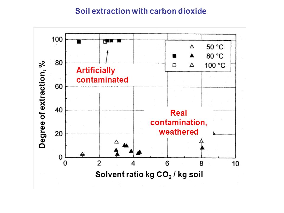 Soil extraction with carbon dioxide