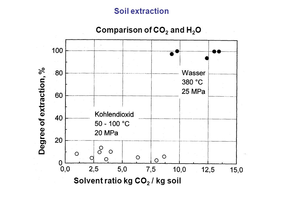 Soil extraction Comparison of CO2 and H2O Degree of extraction, % Solvent ratio kg CO2 / kg soil