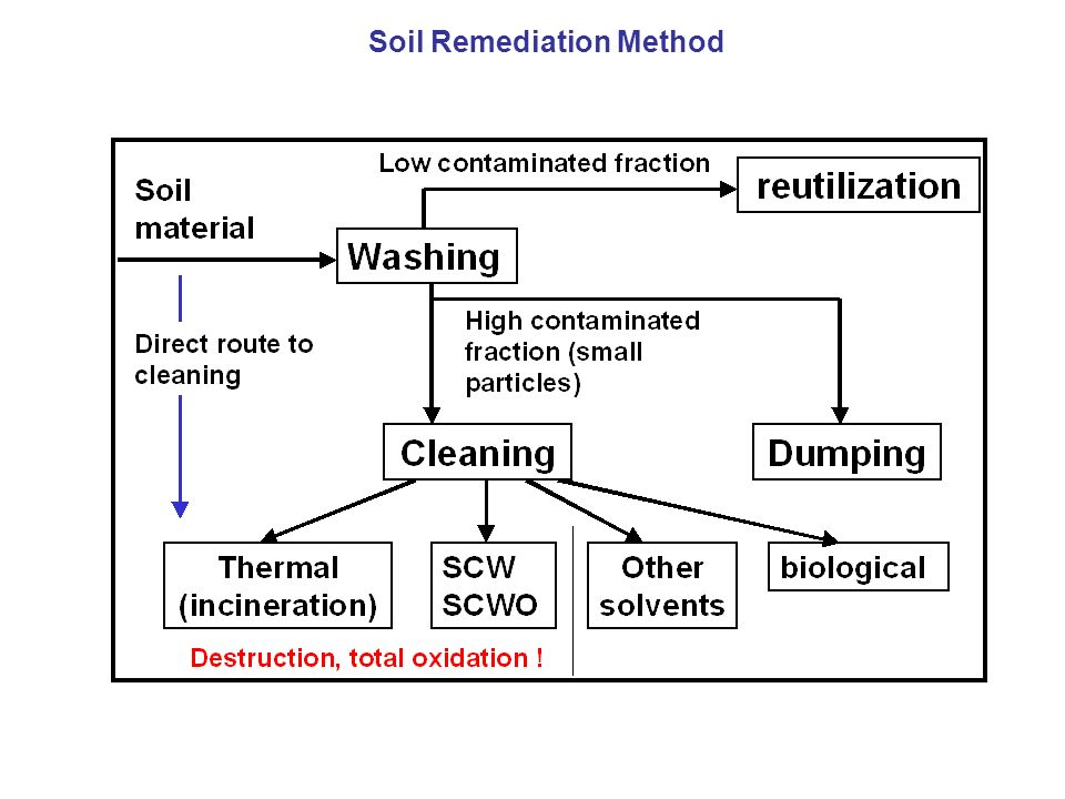 Soil Remediation Method