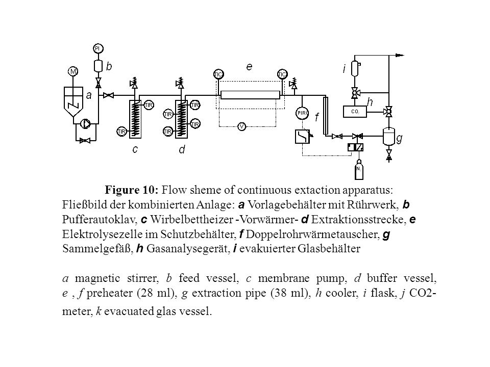 Figure 10: Flow sheme of continuous extaction apparatus: