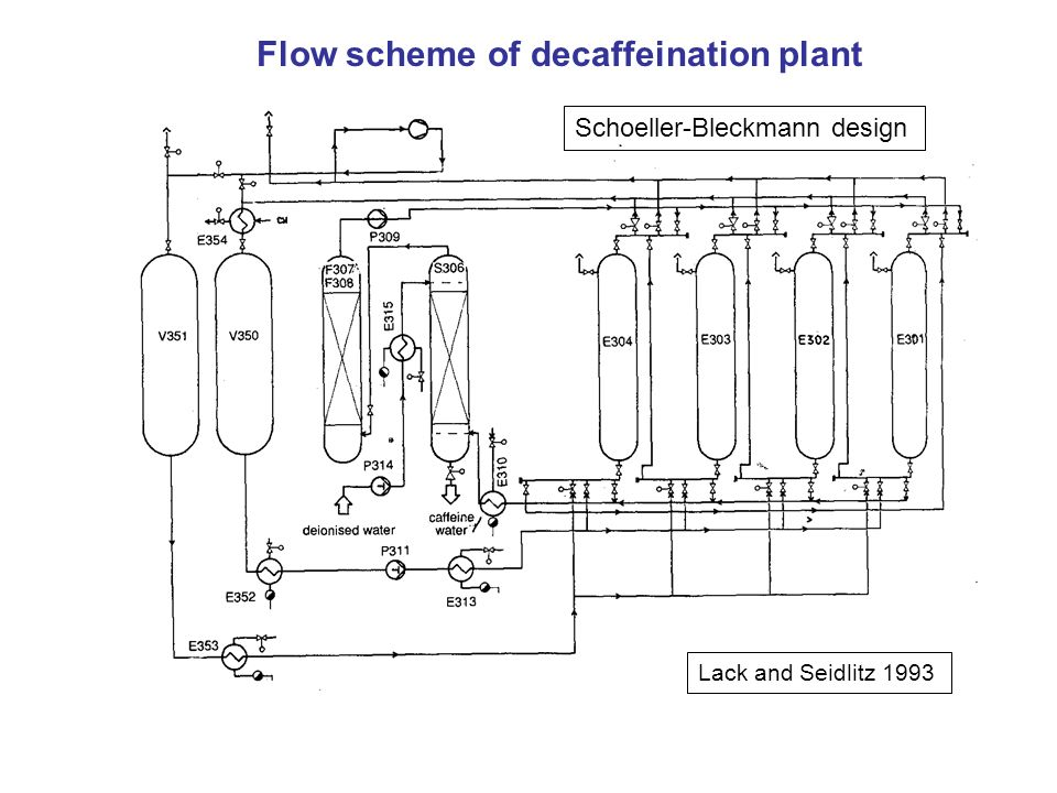 Flow scheme of decaffeination plant