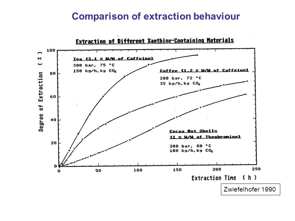 Comparison of extraction behaviour