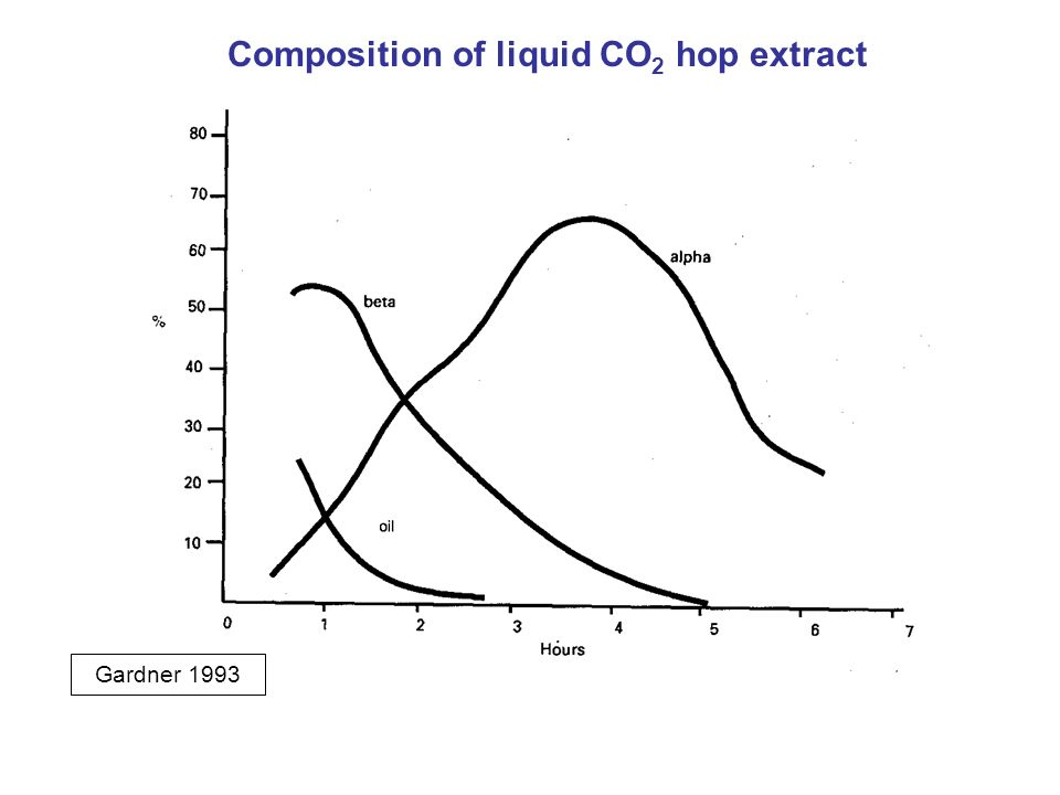 Composition of liquid CO2 hop extract