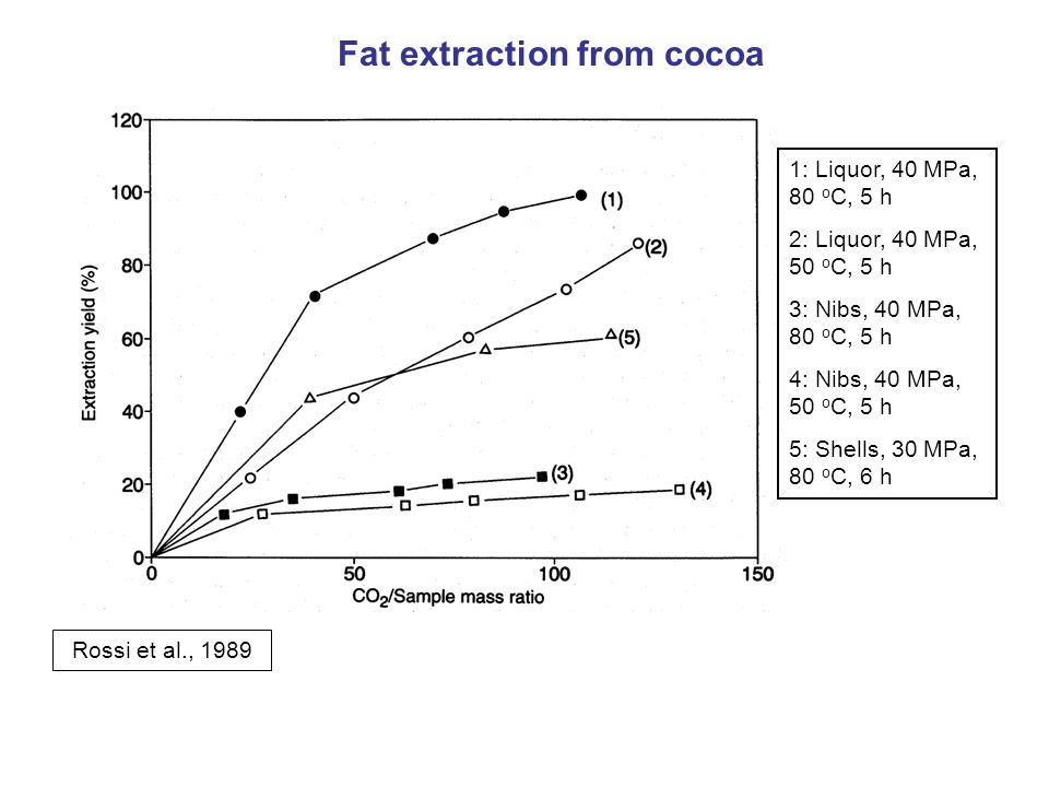 Fat extraction from cocoa