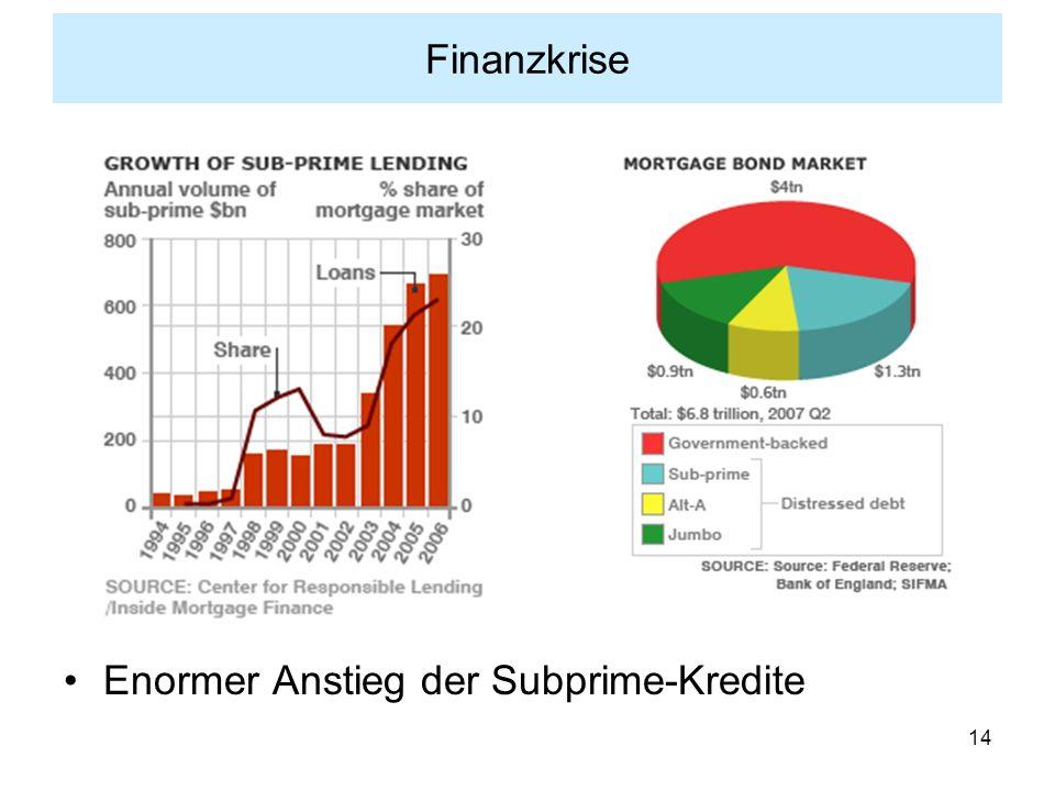 Finanzkrise Enormer Anstieg der Subprime-Kredite