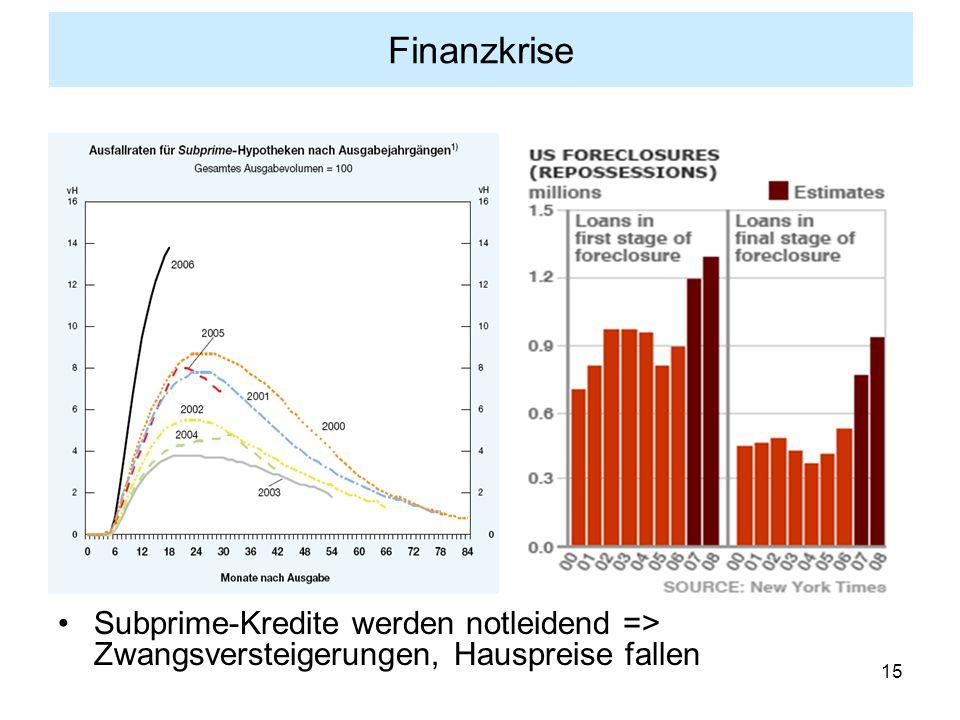 Finanzkrise Subprime-Kredite werden notleidend => Zwangsversteigerungen, Hauspreise fallen
