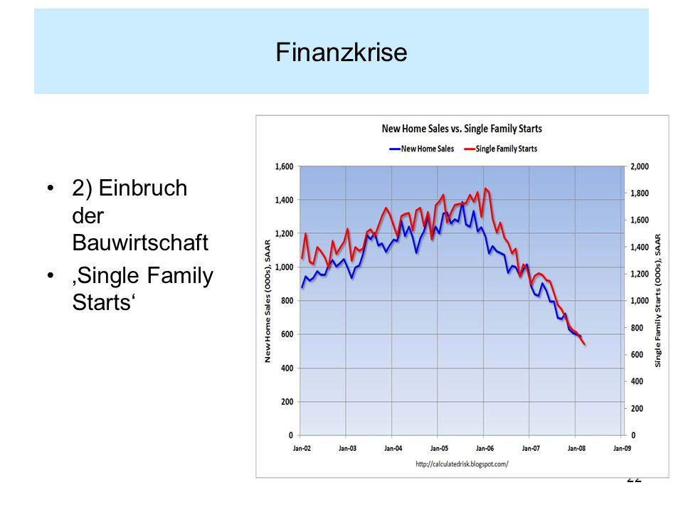 Finanzkrise 2) Einbruch der Bauwirtschaft 'Single Family Starts'