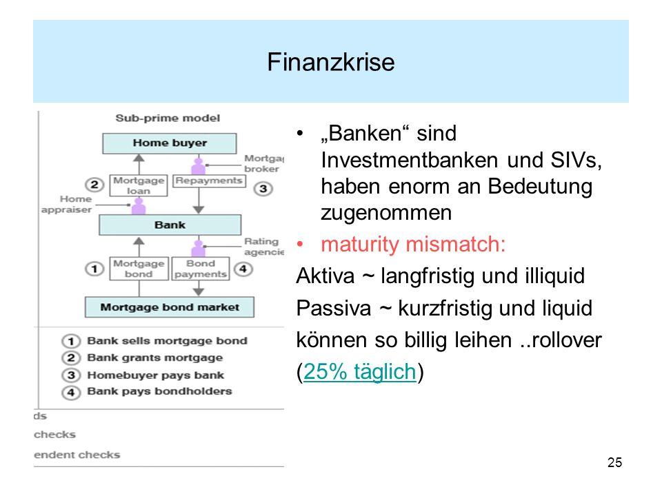 """Finanzkrise """"Banken sind Investmentbanken und SIVs, haben enorm an Bedeutung zugenommen. maturity mismatch:"""