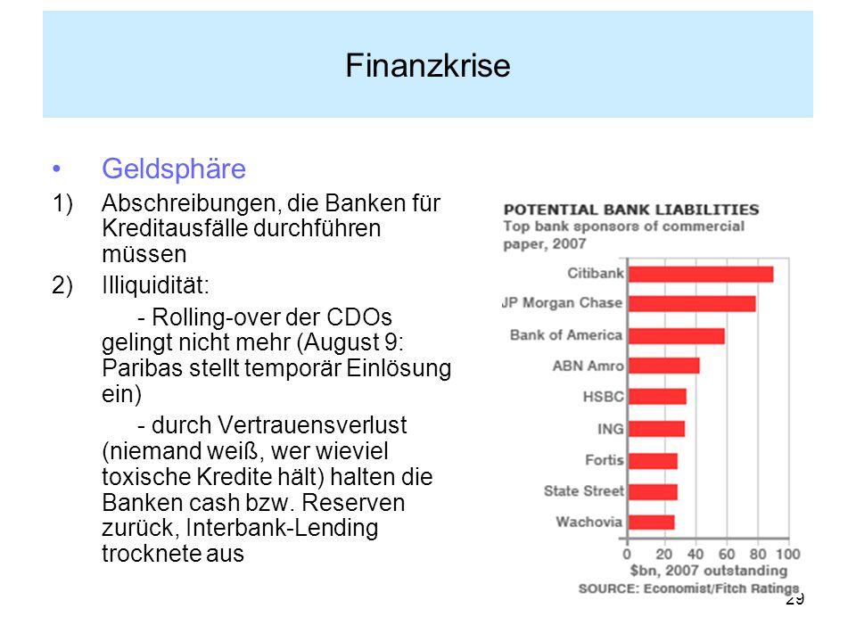 Finanzkrise Geldsphäre