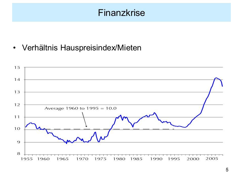 Finanzkrise Verhältnis Hauspreisindex/Mieten