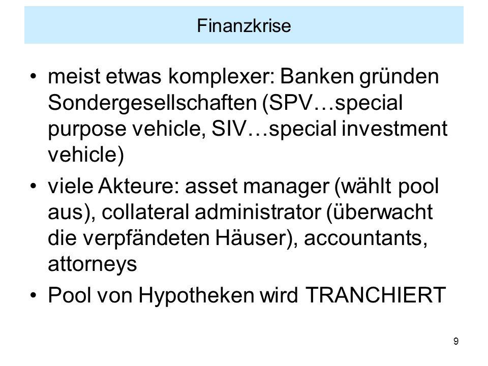 Pool von Hypotheken wird TRANCHIERT
