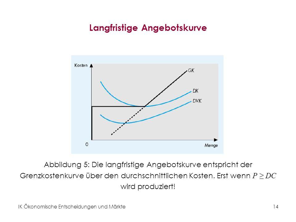 Langfristige Angebotskurve