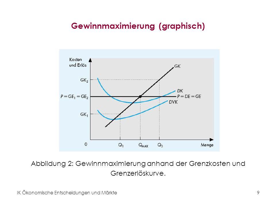 Gewinnmaximierung (graphisch)