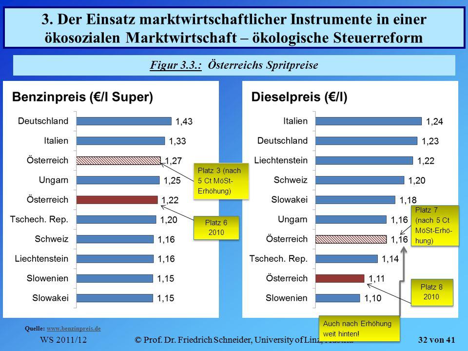 Figur 3.3.: Österreichs Spritpreise
