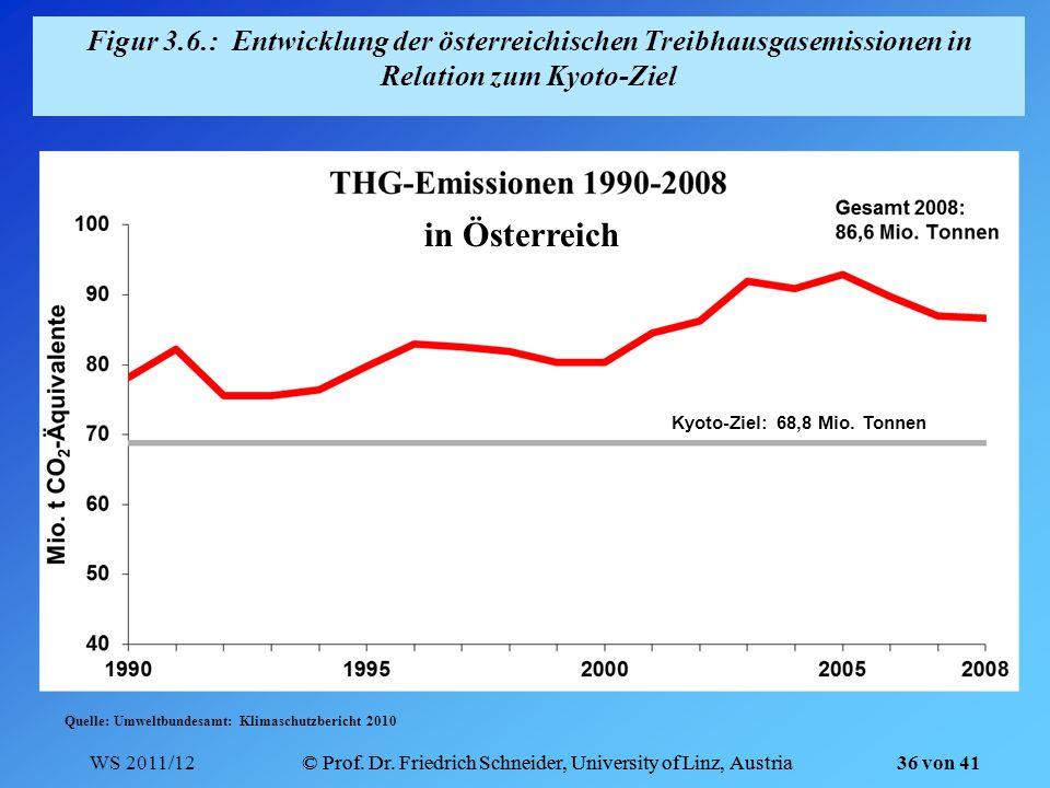 Figur 3.6.: Entwicklung der österreichischen Treibhausgasemissionen in Relation zum Kyoto-Ziel