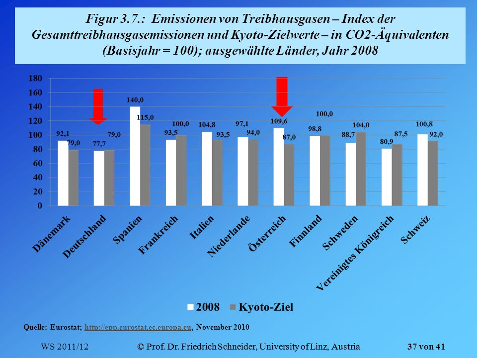 Figur 3.7.: Emissionen von Treibhausgasen – Index der Gesamttreibhausgasemissionen und Kyoto-Zielwerte – in CO2-Äquivalenten (Basisjahr = 100); ausgewählte Länder, Jahr 2008