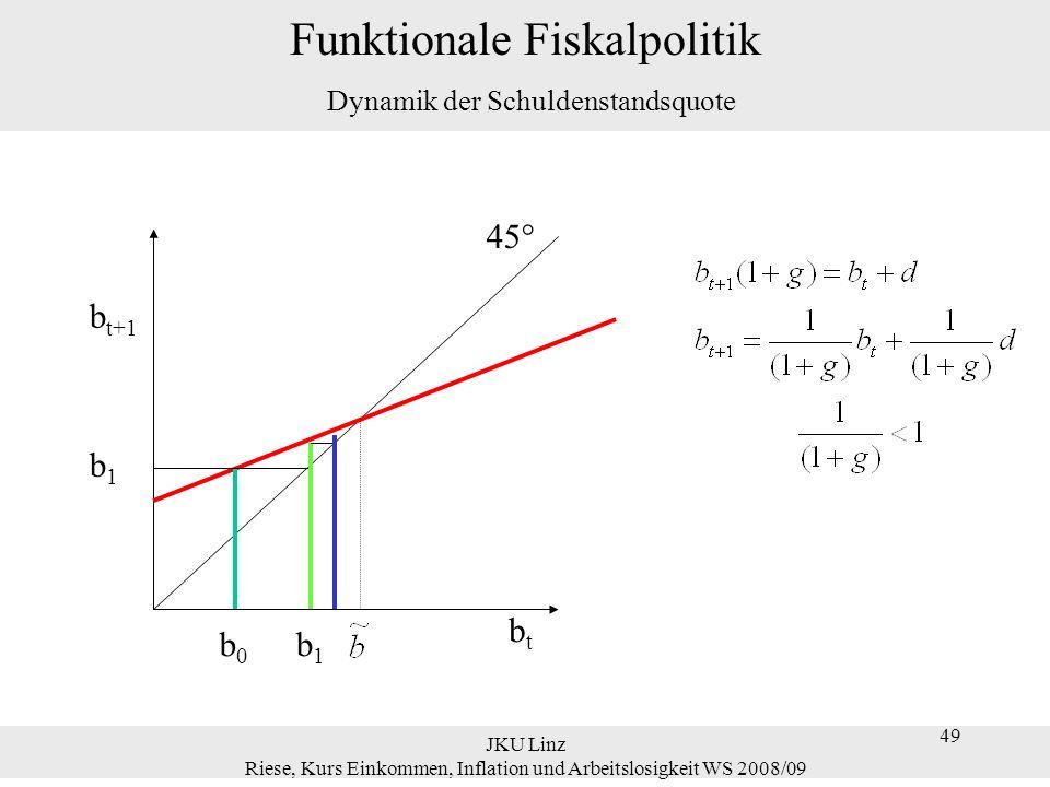 Funktionale Fiskalpolitik Dynamik der Schuldenstandsquote