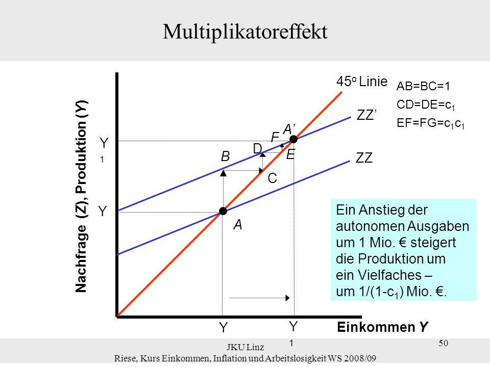 Nachfrage (Z), Produktion (Y)