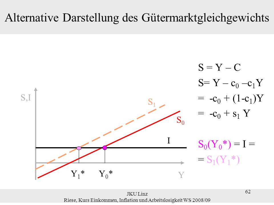 Alternative Darstellung des Gütermarktgleichgewichts