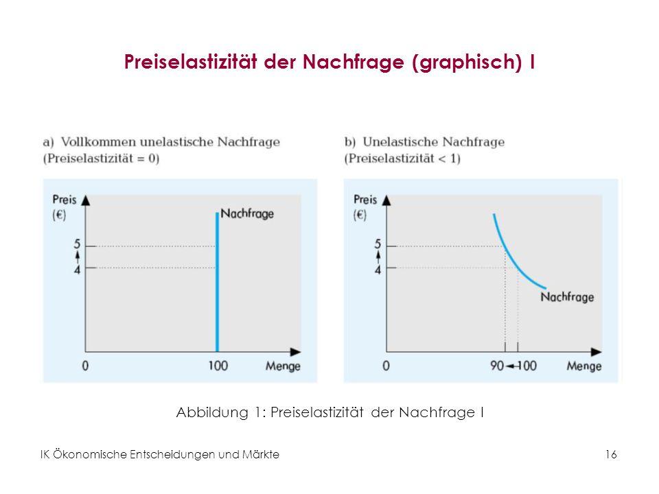 Preiselastizität der Nachfrage (graphisch) I