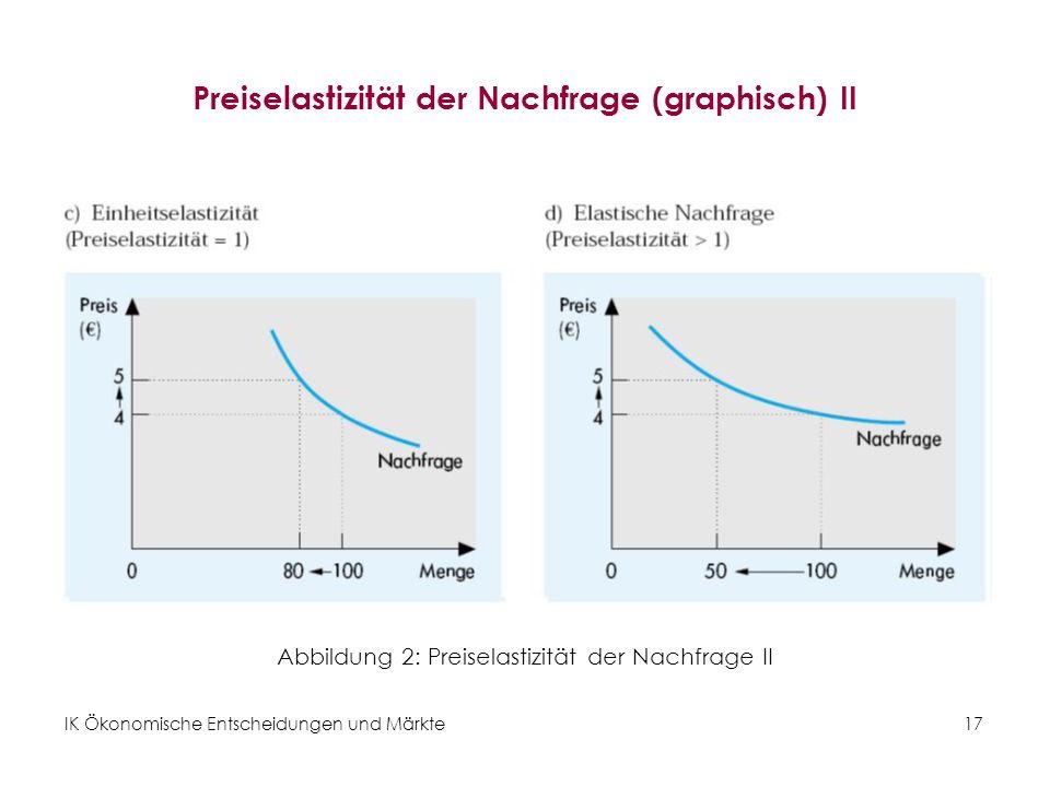 Preiselastizität der Nachfrage (graphisch) II