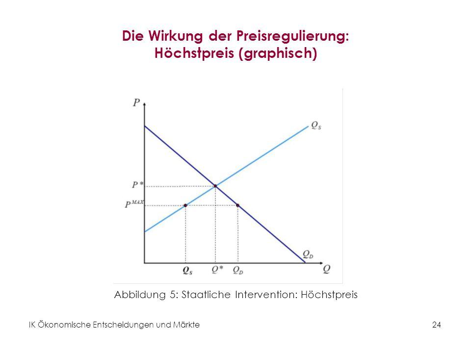 Die Wirkung der Preisregulierung: Höchstpreis (graphisch)