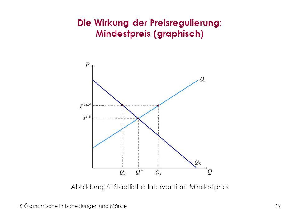 Die Wirkung der Preisregulierung: Mindestpreis (graphisch)