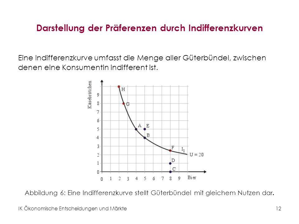 Darstellung der Präferenzen durch Indifferenzkurven