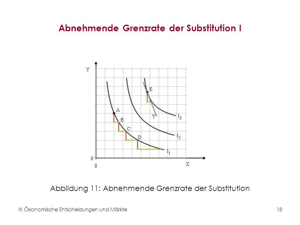 Abnehmende Grenzrate der Substitution I