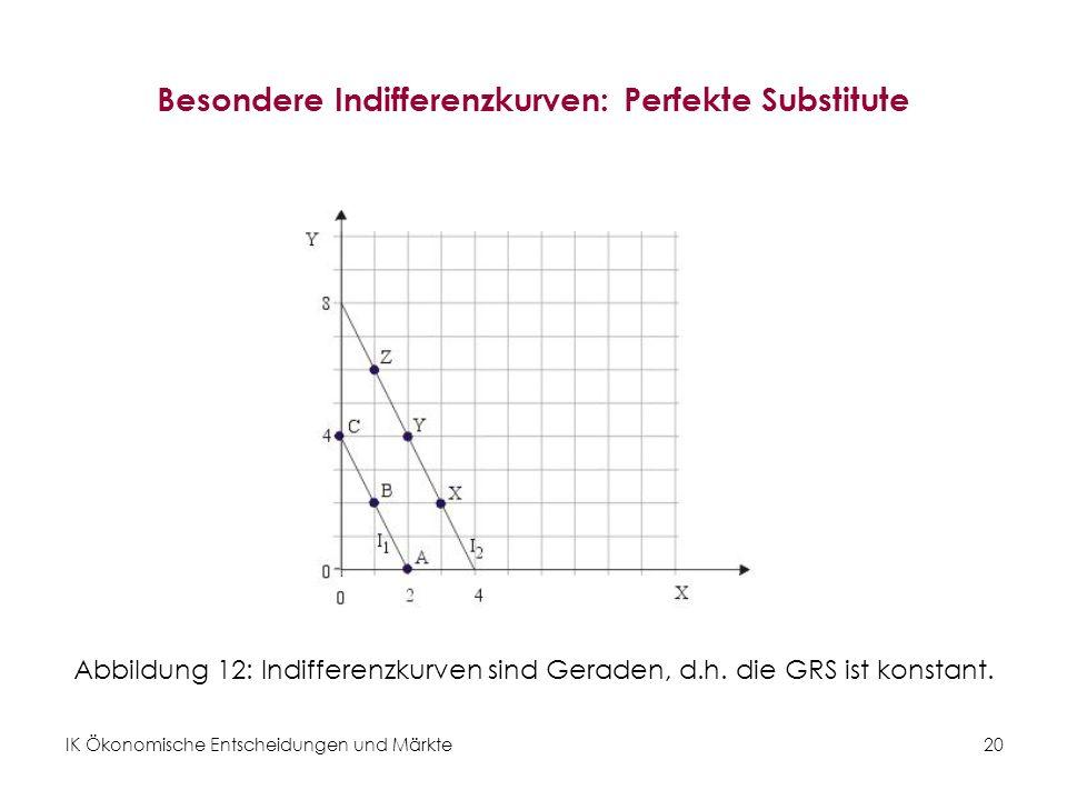 Besondere Indifferenzkurven: Perfekte Substitute