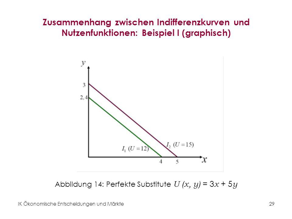 Abbildung 14: Perfekte Substitute U (x, y) = 3x + 5y