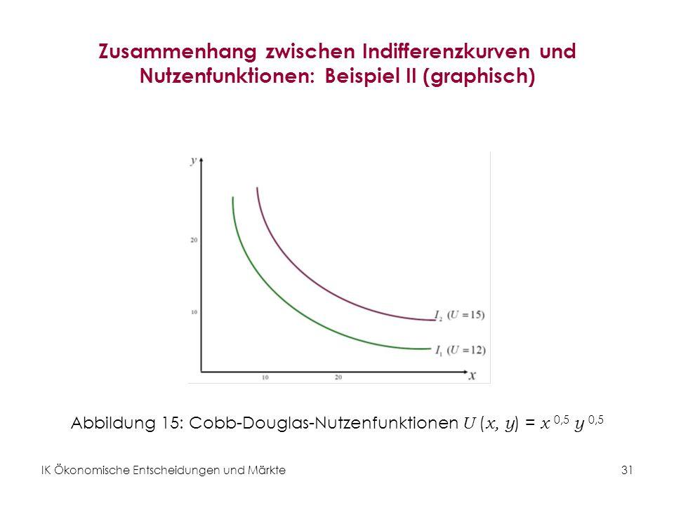 Abbildung 15: Cobb-Douglas-Nutzenfunktionen U (x, y) = x 0,5 y 0,5