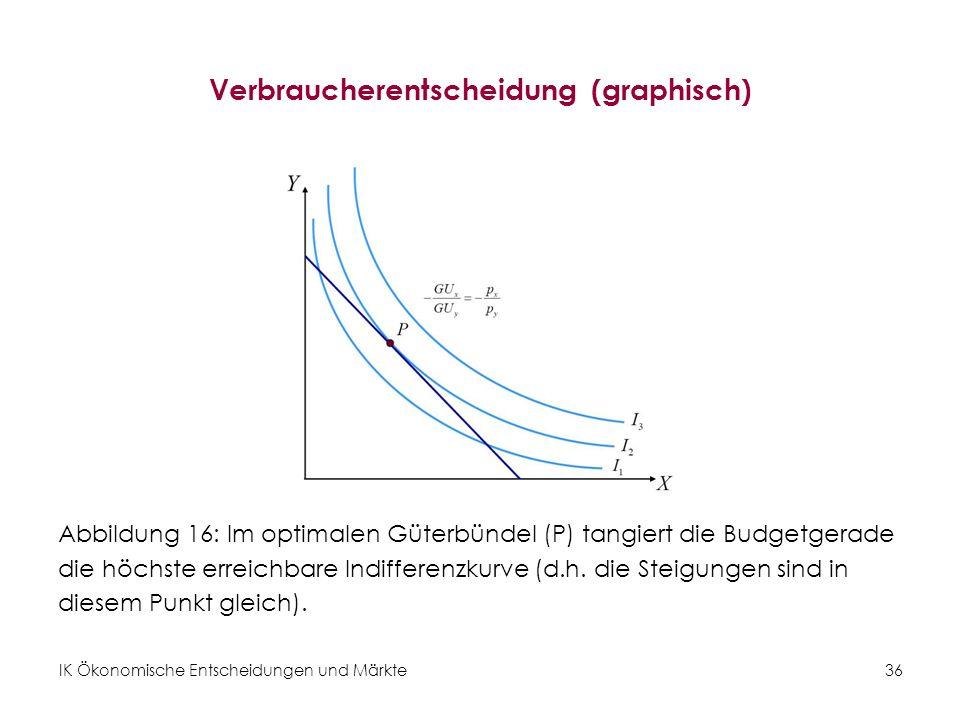 Verbraucherentscheidung (graphisch)