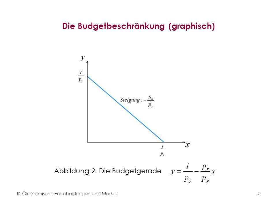 Die Budgetbeschränkung (graphisch)