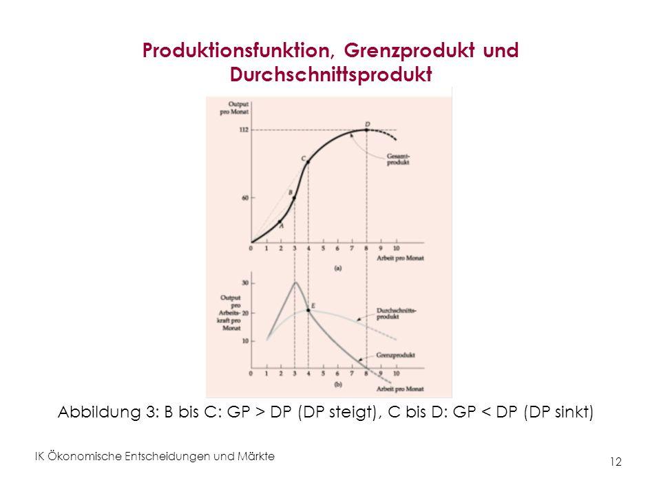 Produktionsfunktion, Grenzprodukt und Durchschnittsprodukt