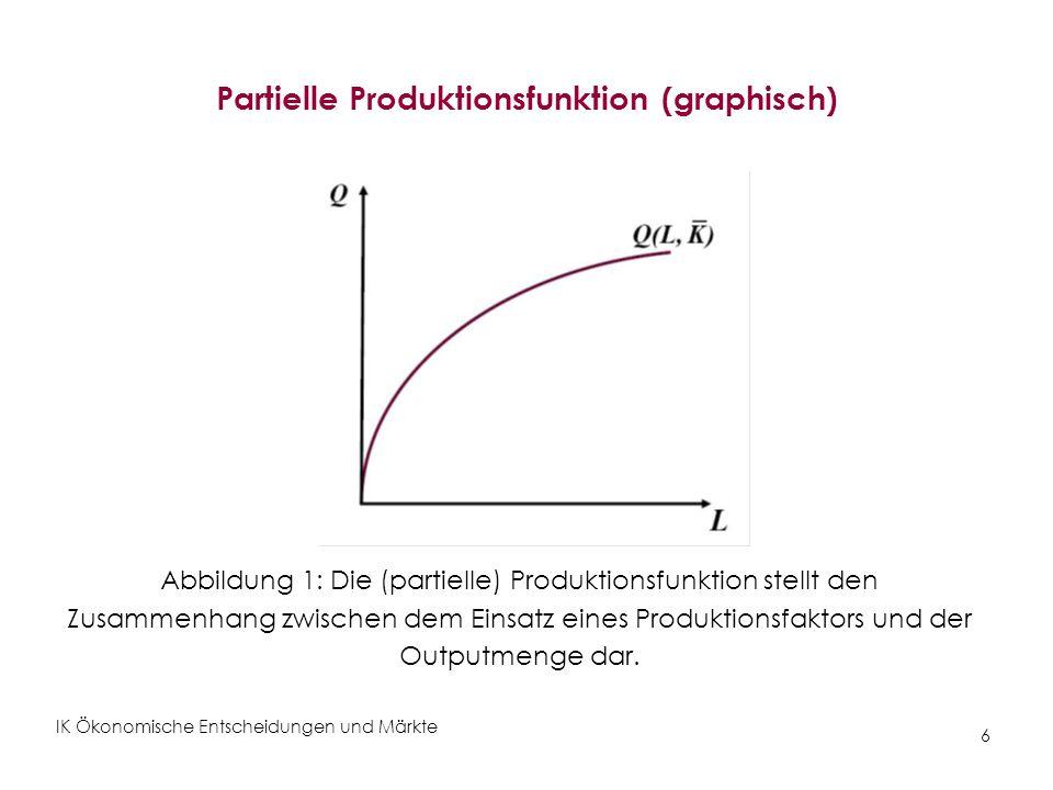 Partielle Produktionsfunktion (graphisch)