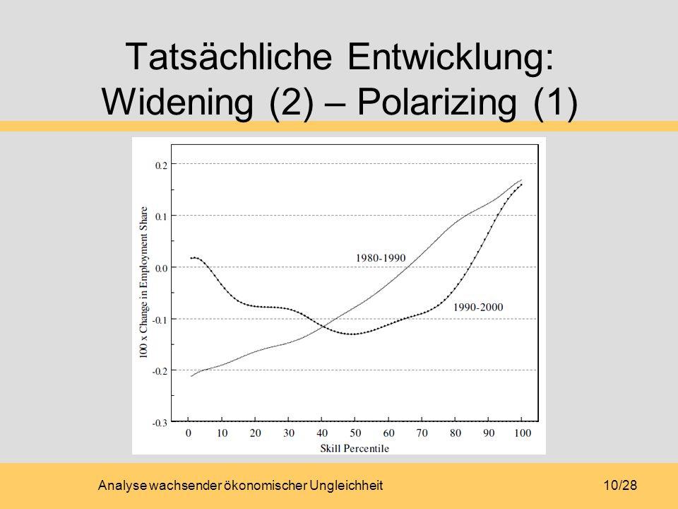 Tatsächliche Entwicklung: Widening (2) – Polarizing (1)