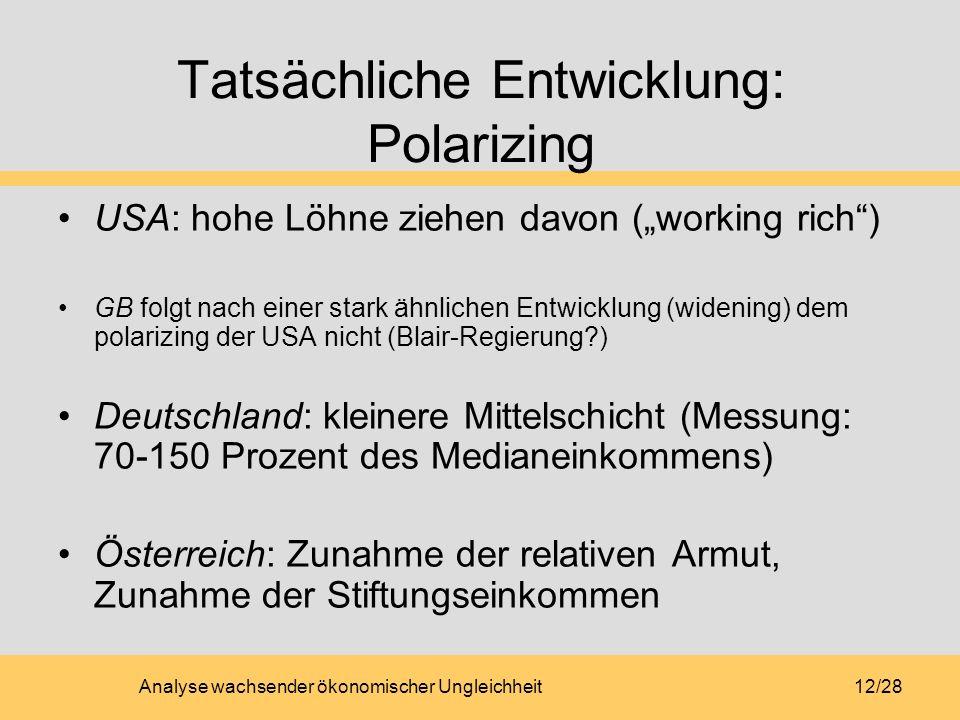 Tatsächliche Entwicklung: Polarizing