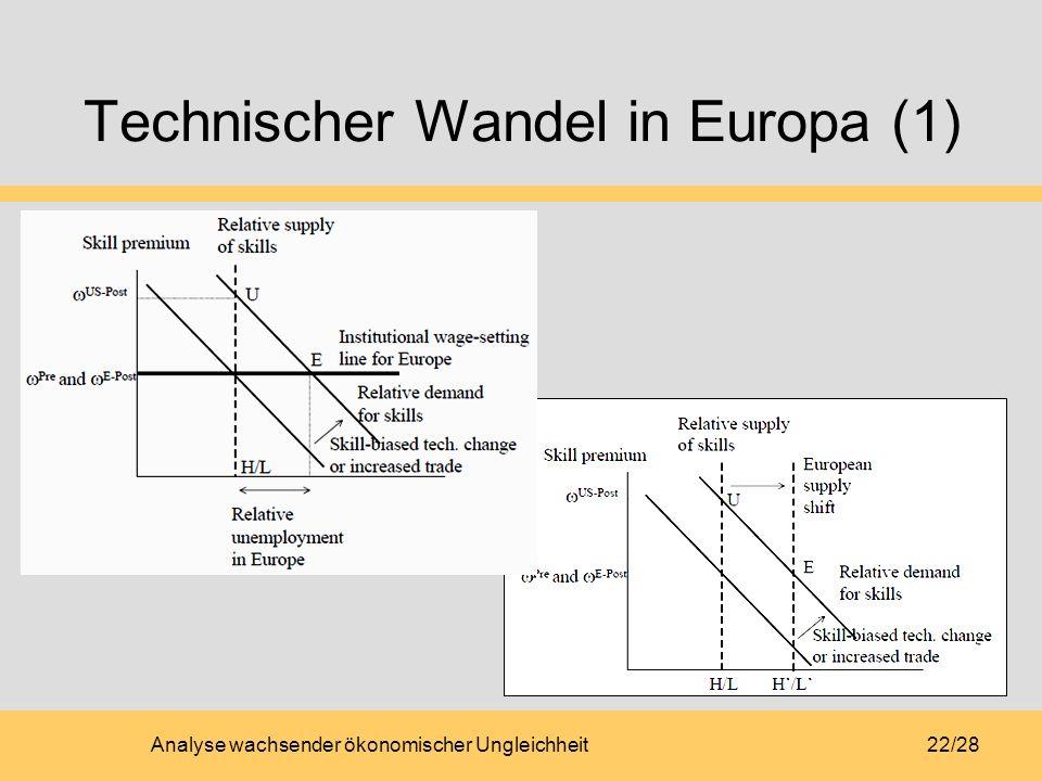 Technischer Wandel in Europa (1)