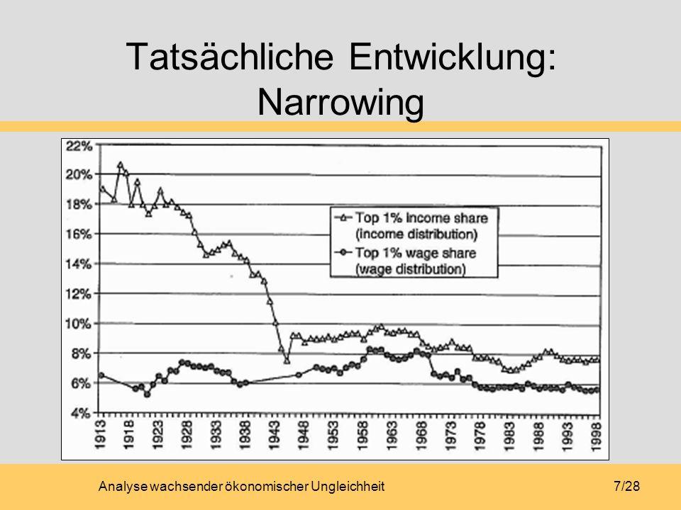 Tatsächliche Entwicklung: Narrowing