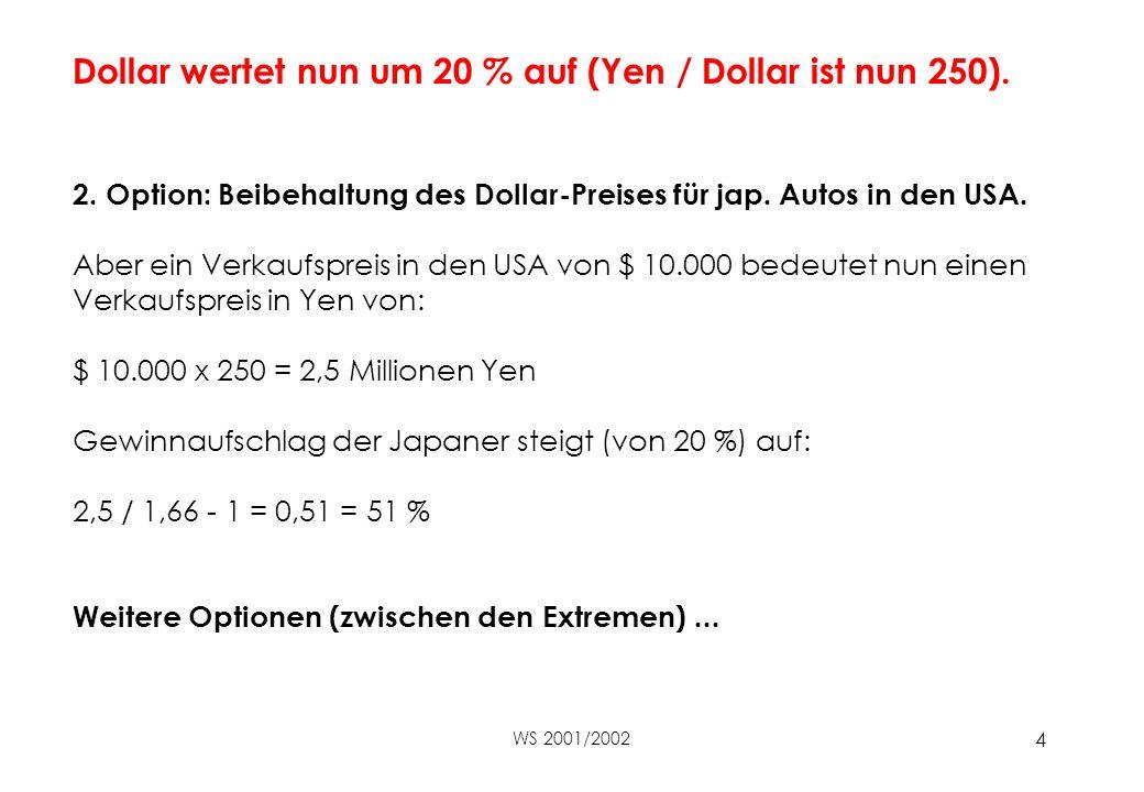 Dollar wertet nun um 20 % auf (Yen / Dollar ist nun 250).