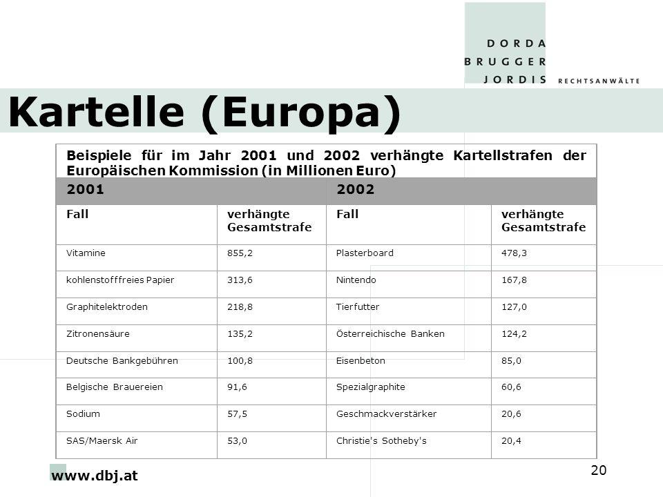 Kartelle (Europa) Beispiele für im Jahr 2001 und 2002 verhängte Kartellstrafen der Europäischen Kommission (in Millionen Euro)