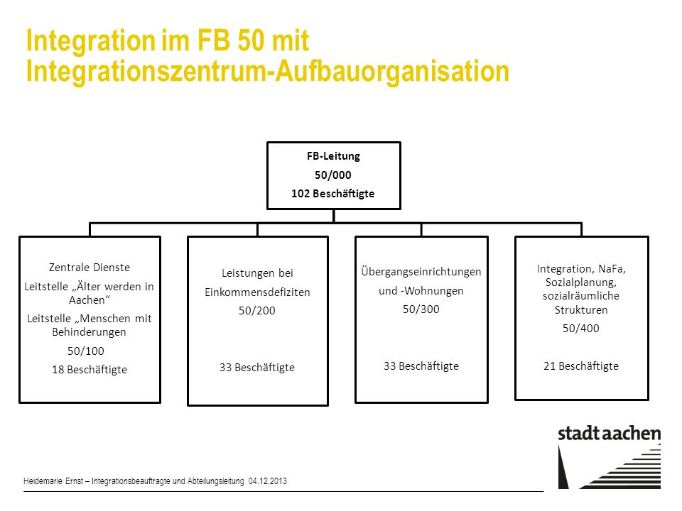 Integration im FB 50 mit Integrationszentrum-Aufbauorganisation