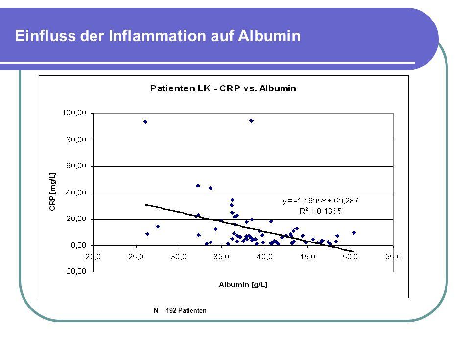 Einfluss der Inflammation auf Albumin