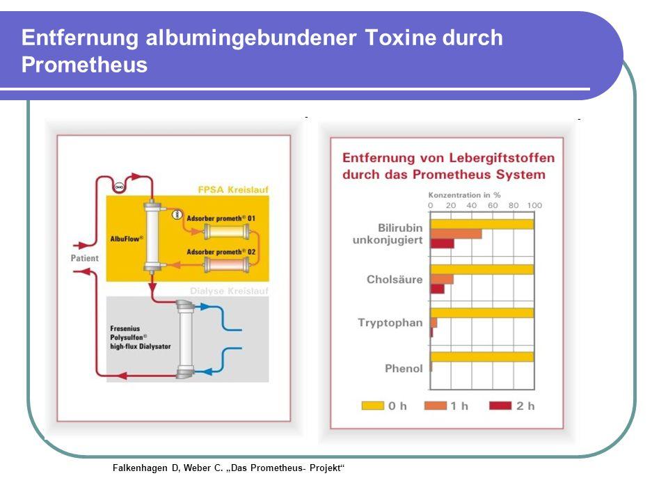 Entfernung albumingebundener Toxine durch Prometheus