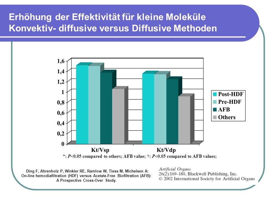 Erhöhung der Effektivität für kleine Moleküle Konvektiv- diffusive versus Diffusive Methoden